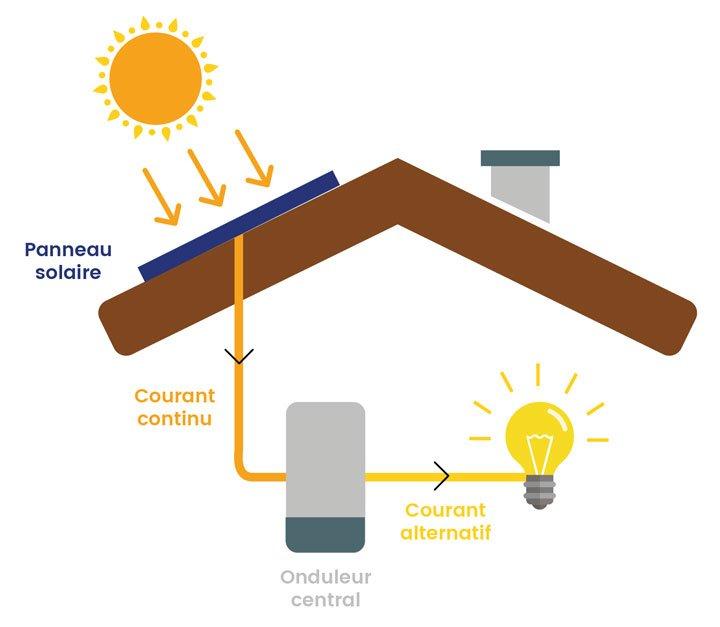 schema_fonctionnement_kit_solaire_in_sun_we_trust